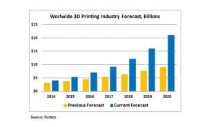 3D-printer-forecast