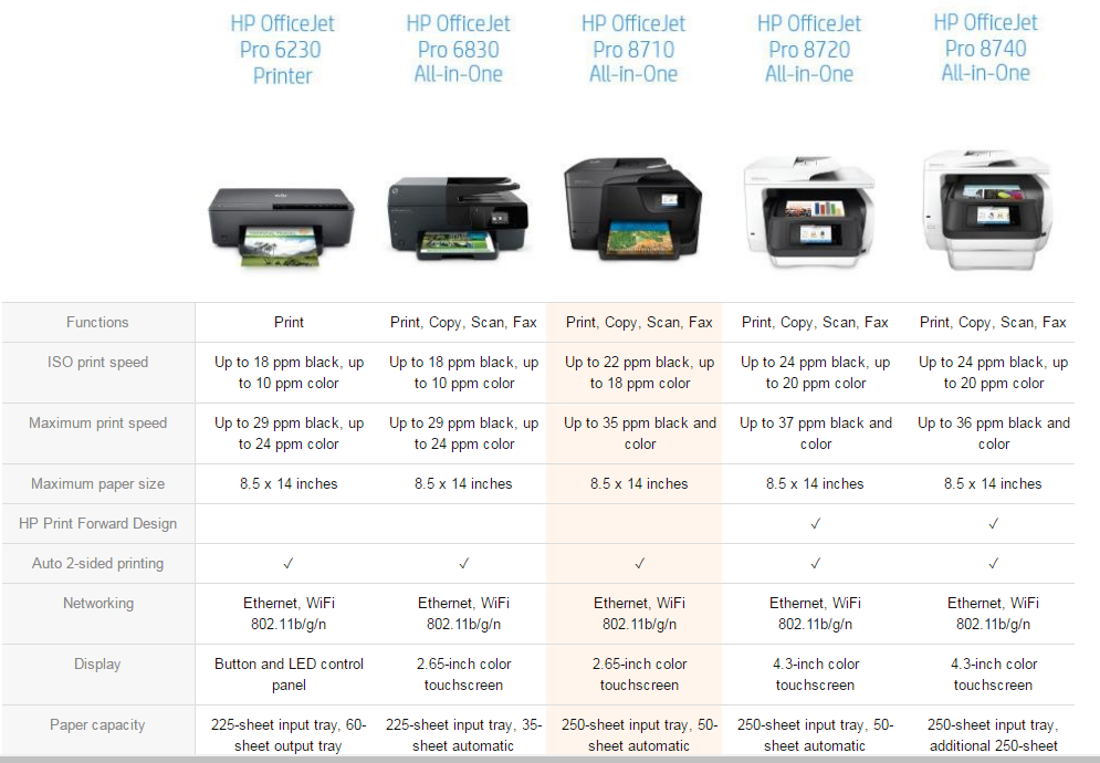 HP OfficeJet Pro 8710 comparison chart