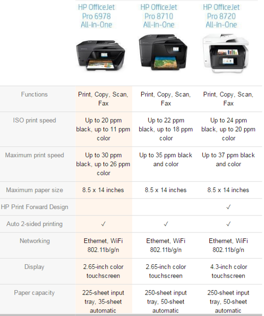 topratedprinters.com HP OfficeJet Pro 6978 comparison chart with 8710